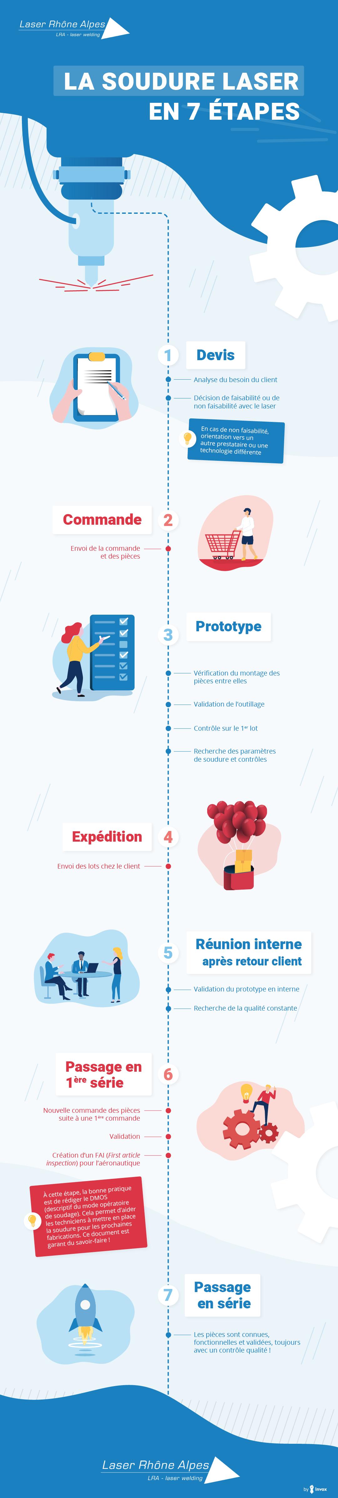 Infographie : les étapes de la soudure laser